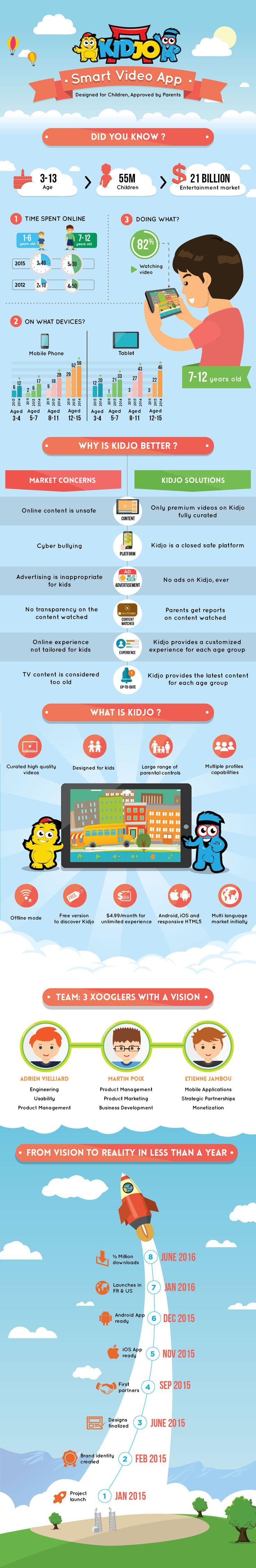 fritzR - Kidjo video app for children Infographic