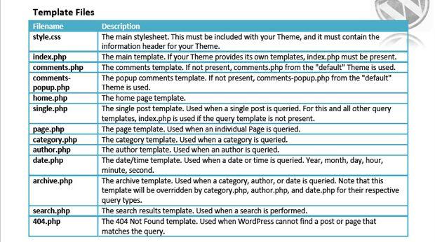 50+ best Cheat Sheets images by Marie Bernard on Pinterest Cheat - spreadsheet free download windows 7 64 bit