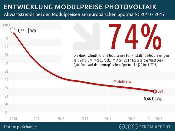 Abwärtstrend bei den #Photovoltaik Modulpreisen: 75% seit 2010  http://strom-report.de/.3f8 #Energiewende