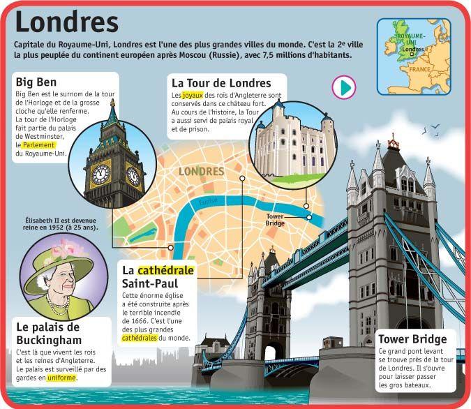 Fiche exposés : Londres