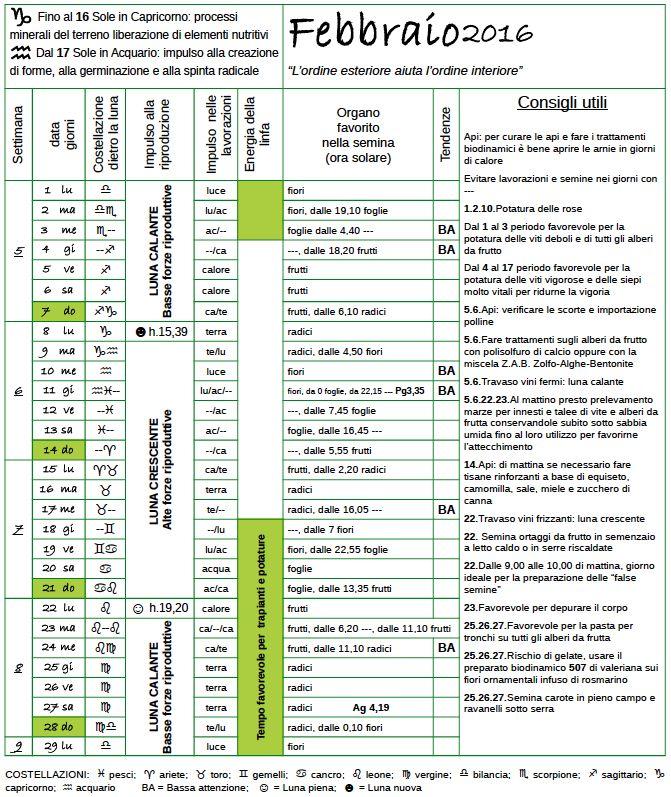 Calendario Potatura Alberi Da Frutto.Il Calendario Biodinamico Di Febbraio Ti Aspetta Sul Mio