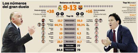 Real Madrid vs Barça Lassa el clásico en versión europea