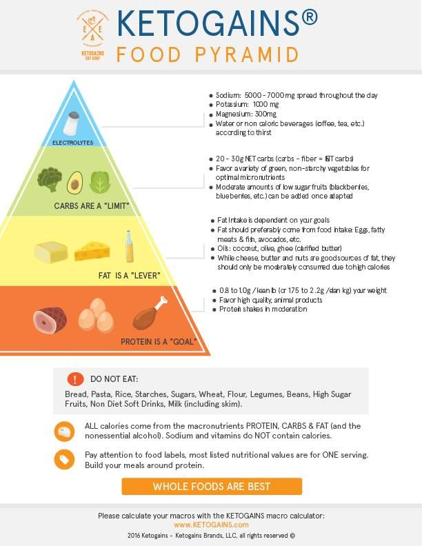 The Ketogains Food Pyramid - Ketogains | What to Eat on a ...