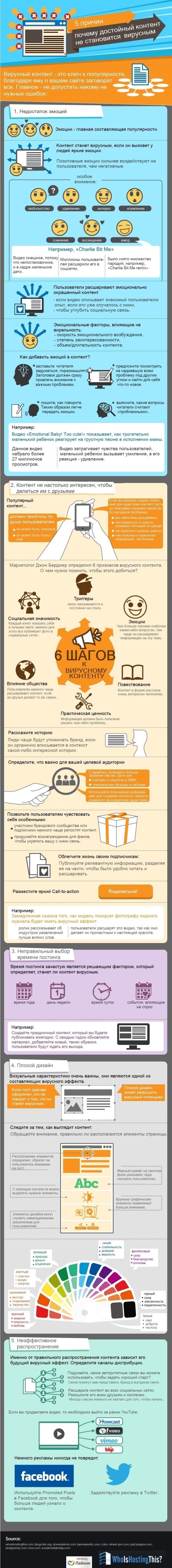 Инфографика: почему достойный контент не становится вирусным