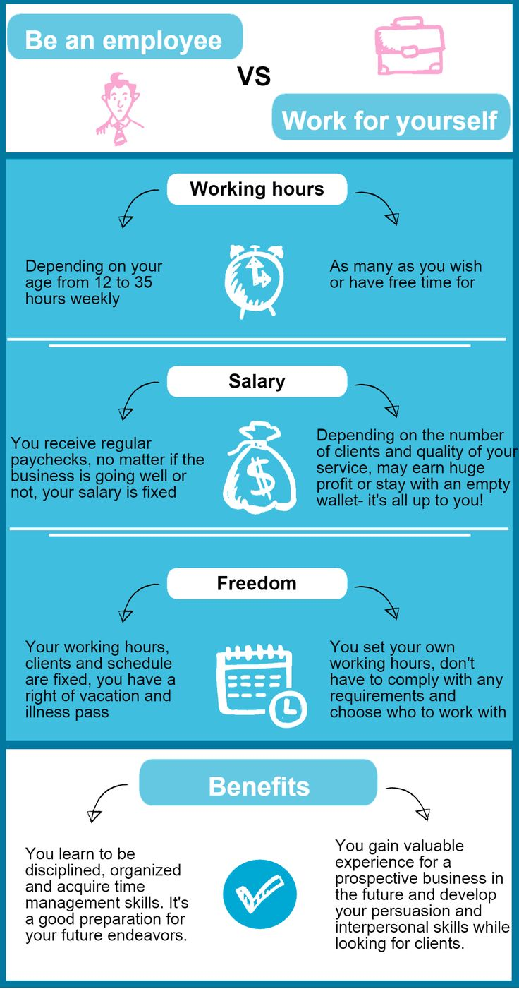 Employment vs. Self-employment