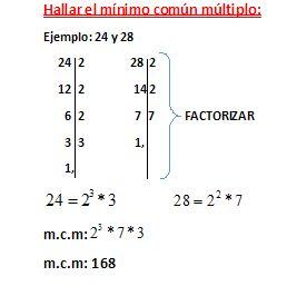 El mínimo común múltiplo es el mas pequeño de todos los múltiplos de diferentes números.  Pasos para encontrar el mínimo común múltiplo:   1º- Se descomponen los números en factores primos. 2º - Se escogen los factores comunes y no comunes con mayor exponente.  3º Multiplicar los factores escogidos. 4º Finalmente encuentras el mínimo común múltiplo.  En la imagen puedes observar que el mínimo común múltiplo de 24 y 28 es 168