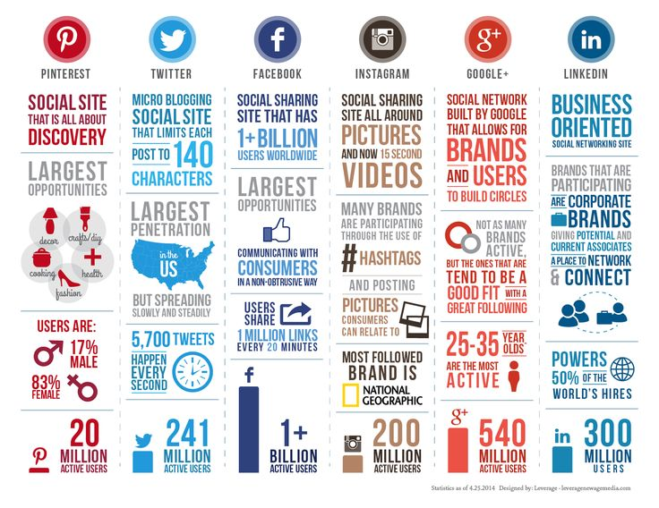 Infographics: I love how they compared the social media sites in clean columns. It's very effective.