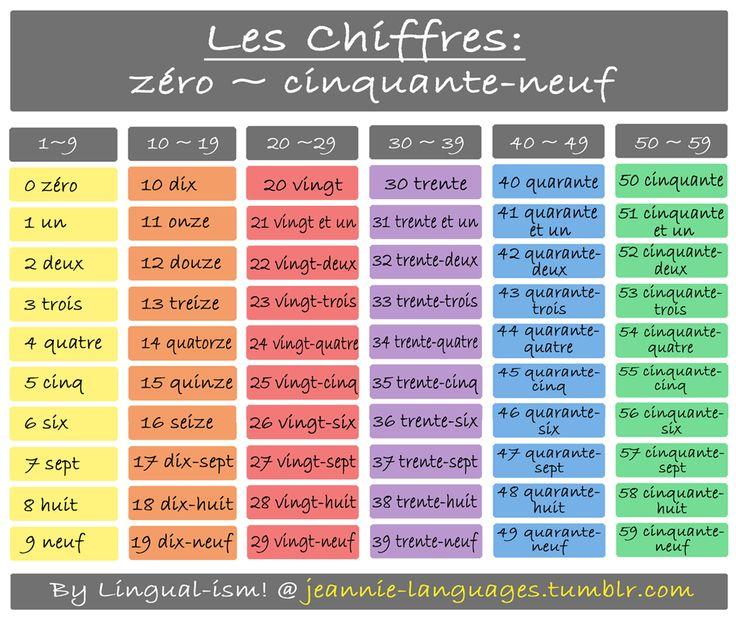 Arbeitsblatt Zahlen Auf Französisch : Die besten ideen zu französisch lernen auf pinterest
