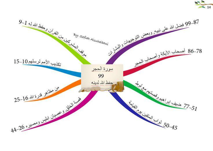 الخرائط الذهنية لسور القرآن الكريم سورة الحجر Quran Book Quran Tafseer Quran