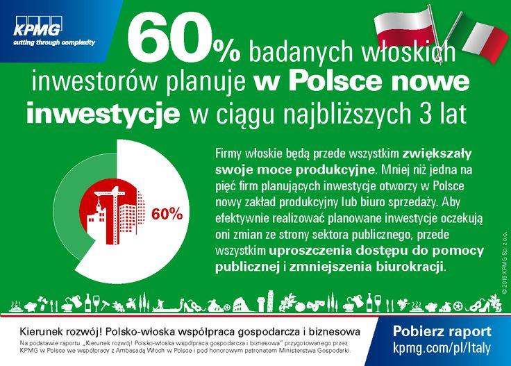 """60% badanych włoskich inwestorów planuje w Polsce nowe inwestycji w ciągu najbliższych 3 lat. #Włochy #Italy #KPMG #Italia #Investment Dane na podstawie raportu """"Kierunek rozwój! Polsko-włoska współpraca gospodarcza i biznesowa"""""""