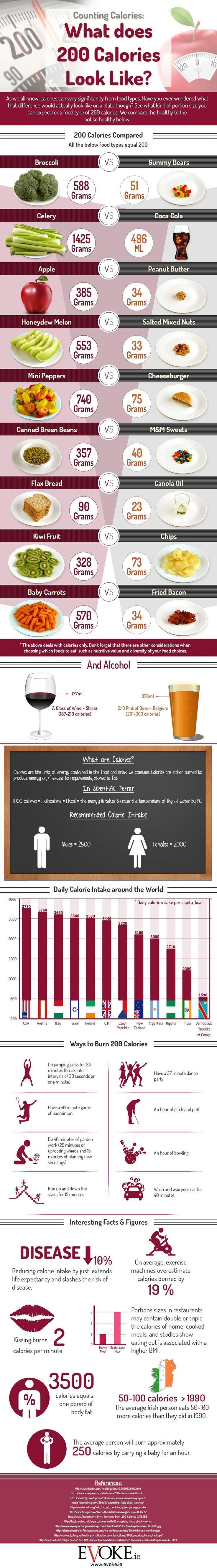 Você sabe o que são 200 calorias? Confira este comparativo interessante!