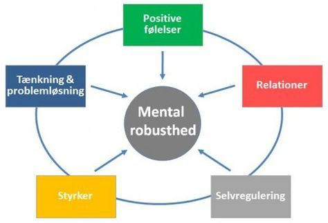 Mental Robusthed