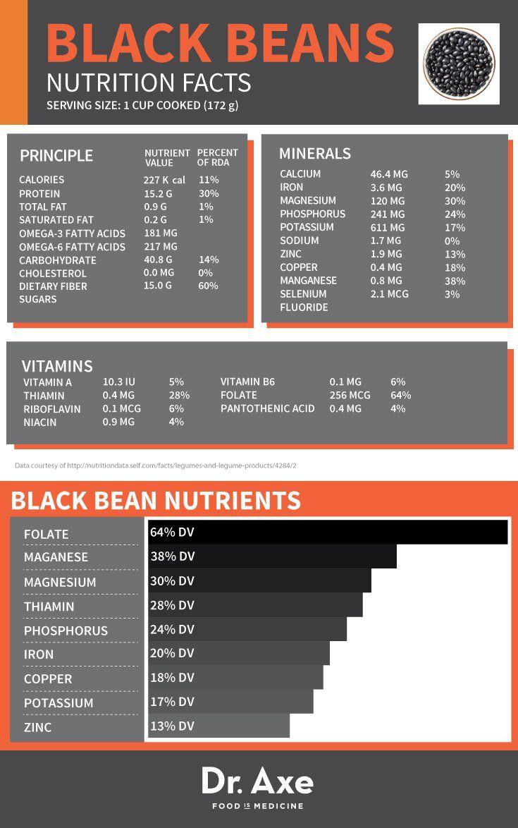 Black Beans Nutrition, Health Benefits & Recipes