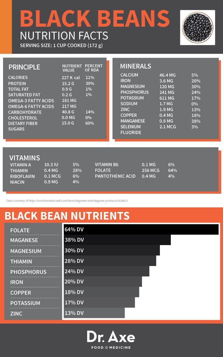 Black Beans Nutrition, Health Benefits & Recipes