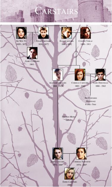 Carstairs family tree - need to look at this on a bigger screen to see who they've got as the family the members.