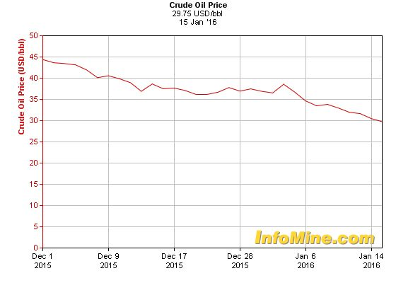 1 Month Crude Oil Prices - Crude Oil Price Chart