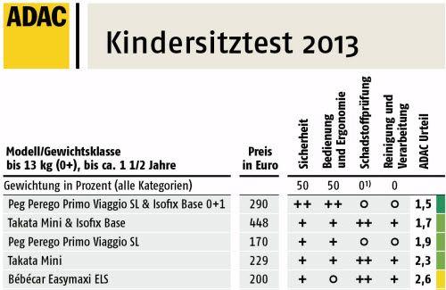 Autokindersitze: der neue Test 2013 von Stiftung Warentest und ADAC