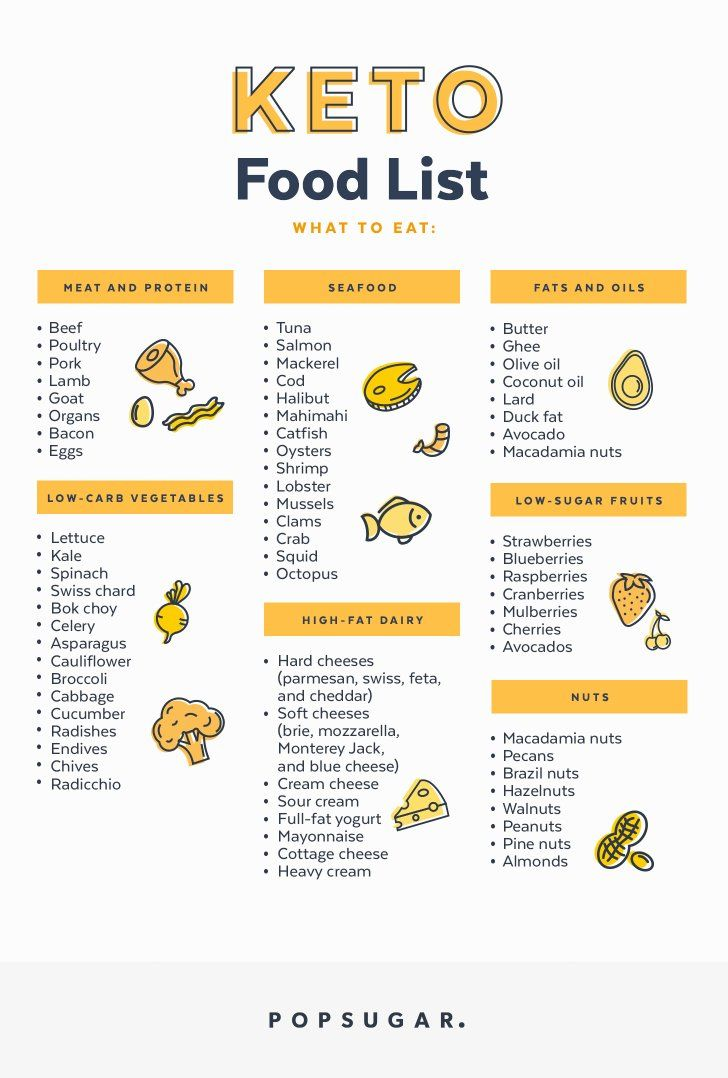 Fitness Health Well Being Keto Food List Food Lists