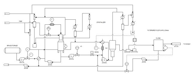 水循環 PID