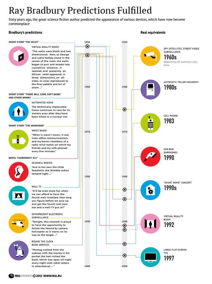 Ray Bradbury predictions infographic... Yes.