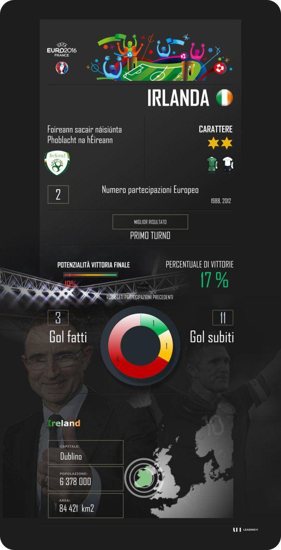 Euro 2016, Francia, France, Irlanda, Ireland, Eire, calcio, football, Martin O'Neill, Robbie Keane, scheda presentazione.jpg