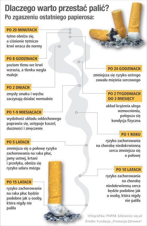 Co zyskasz, rzucając palenie? - Infografika - WP.Pl