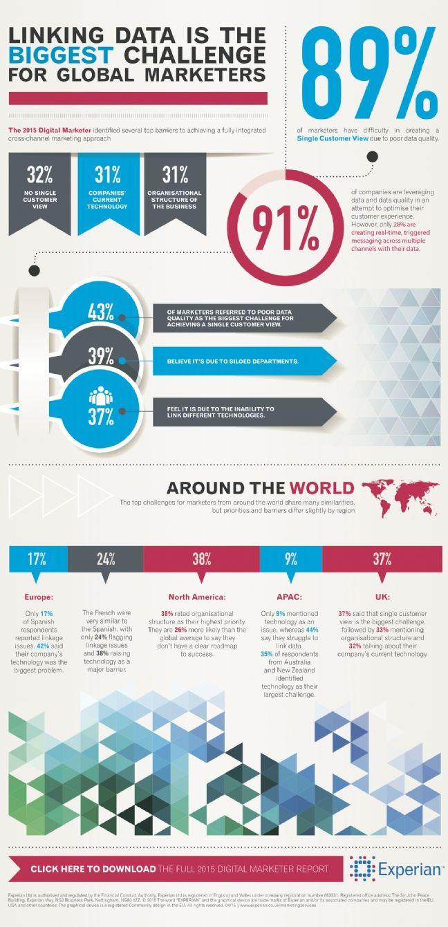 Infographie | [Infographie] Les défis du marketing digital selon les professionnels