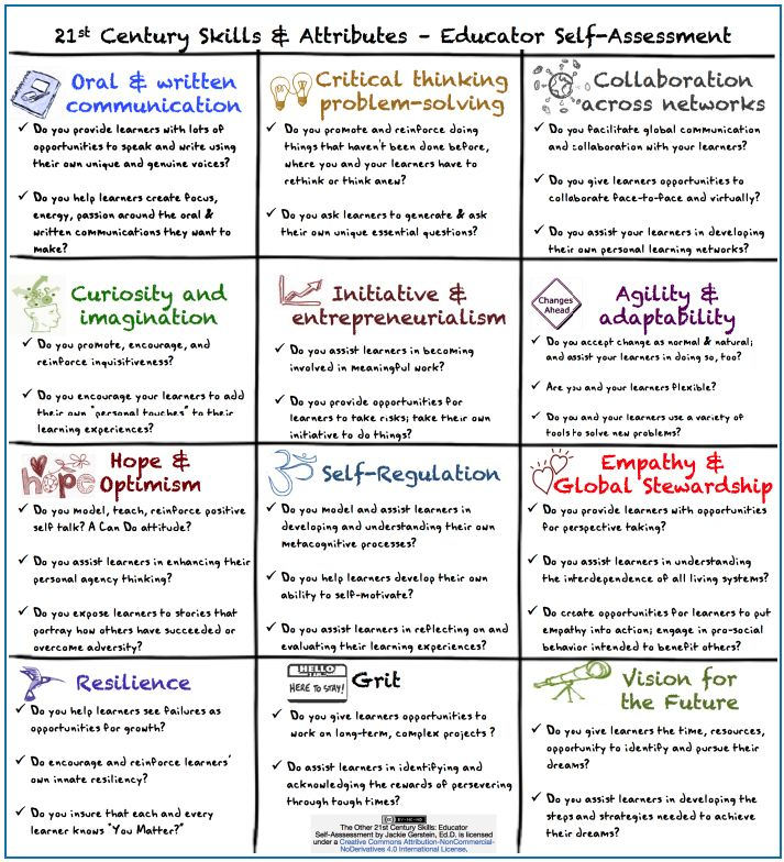 A Very Good Checklist for Assessing 21st Century Learning Skills ~ Educational T…