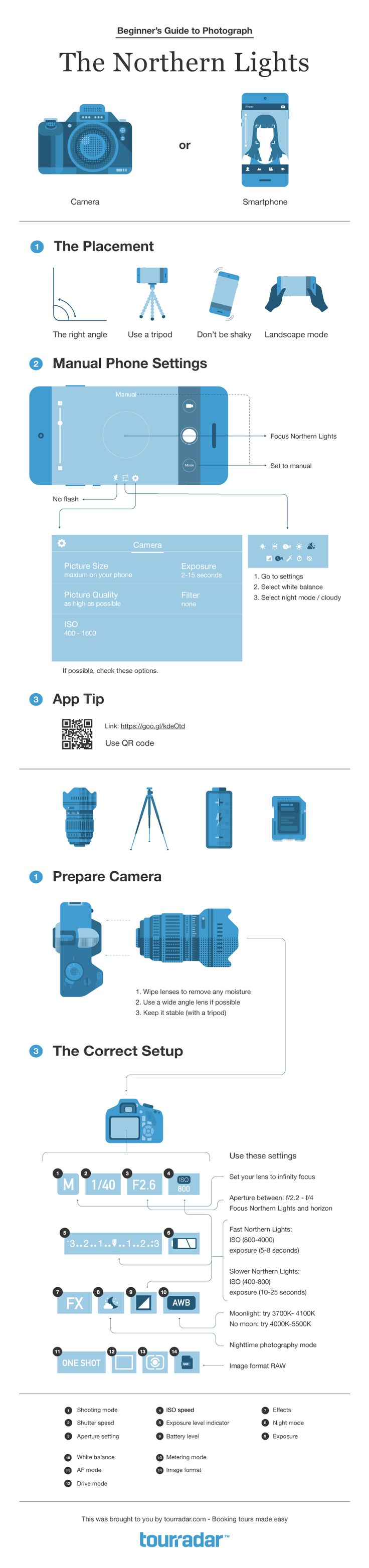 Northern Lights Photography with iPhone Smartphone Camera - Infographic