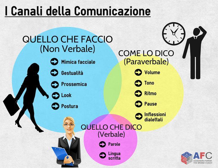 I canali della #comunicazione.  http://www.afcformazione.it/corsi-in-aula/