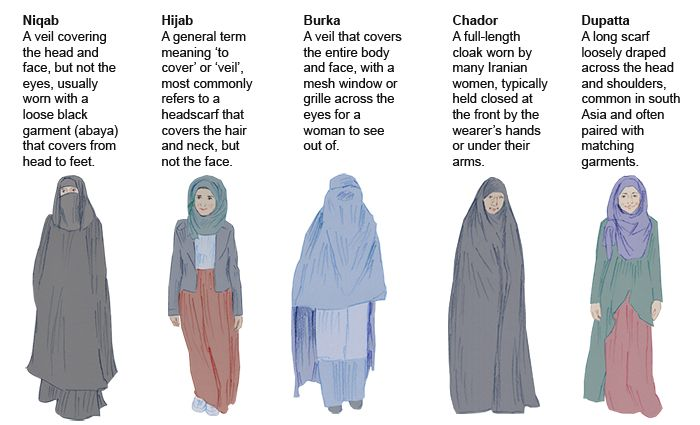 Culture Explained: the differences between the burka, niqab, hijab, chador and dupatta.