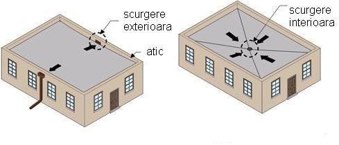 Scurgerea apei de pe terase poate fi facuta pe exterior sau prin interiorul casei. Se monteaza coloane pluviale sau burlane.