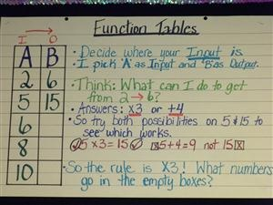 Function tables