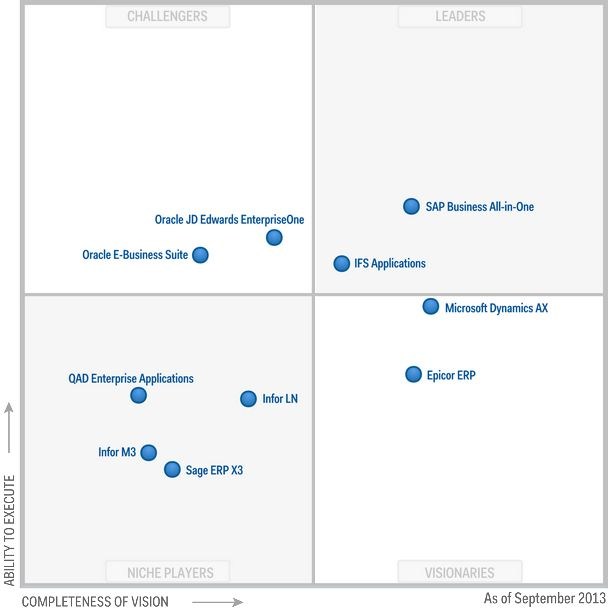 Magic Quadrant For Single Instance Erp For Product Centric