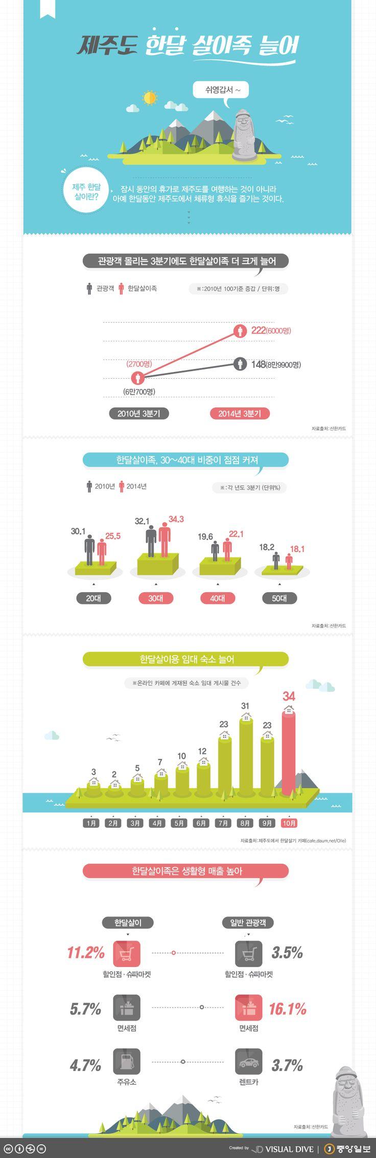 제주도 한 달 살이족 늘어 [인포그래픽] #Jejudo / #Infographic ⓒ 비주얼다이브 무단 복사·전재·재배포 금지