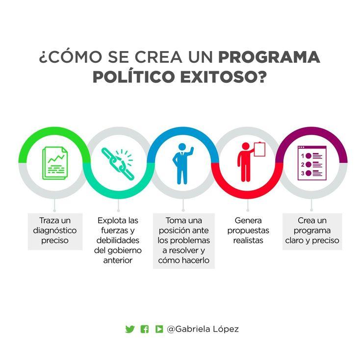 """Viernes de #politips 👉 """"Cómo se crea un programa político exitoso"""" By Gabriela Lopez #Politica #Campaña #Programa #Compol"""