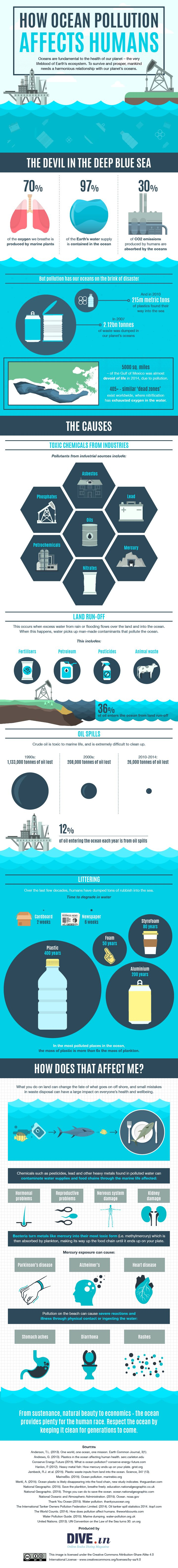 How ocean pollution affects humans #infographic #Pollution #Environment
