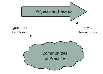 relationship between learning organization and knowledge management