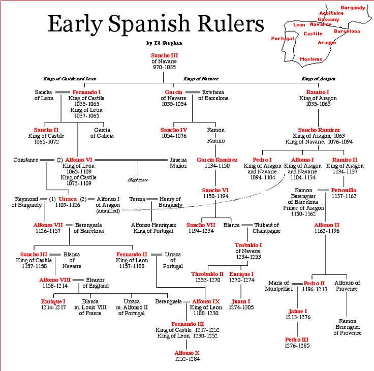 Early Spanish Rulers