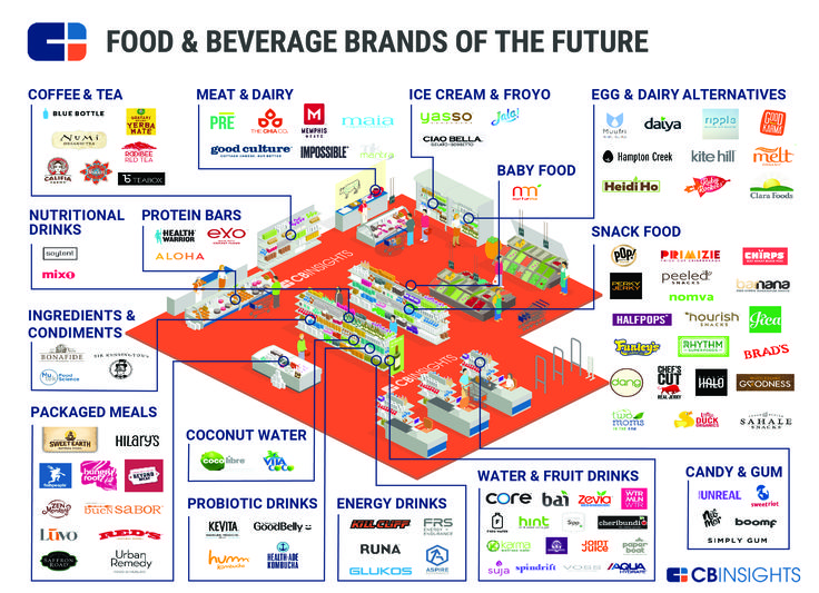 Food Industry: 93 Startups Disrupting and 10 Companies ...