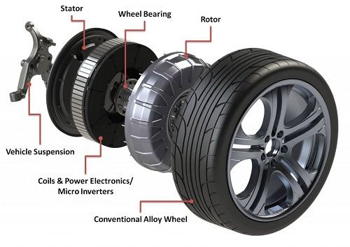 Protean's In-Wheel Electric Motors Coming To Market In 2014 The holy grail of electric vehicle technology is in-wheel electric motors, which put power directly to the street and eliminate a host of other parts. In-wheel electric motor maker Protean claims that by next year, production of their revolutionary product will begin.