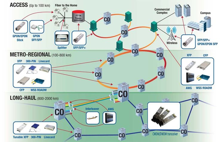 19 best Optical transceiver images by Chaw Peter on Pinterest ...