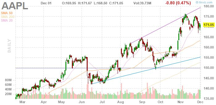 AAPL Apple Inc. daily Stock Chart