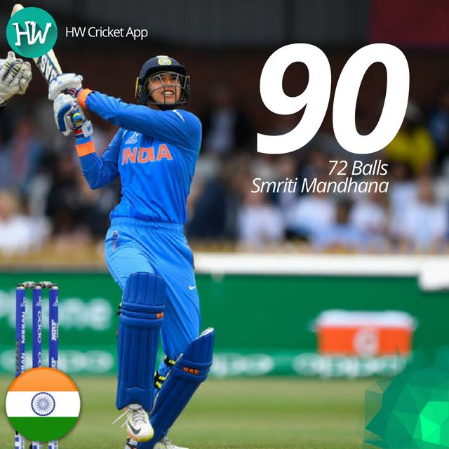 Smriti Mandhana was named Player of the Match for a brilliant innings of 90 off just 72 balls! #WWC17 #IND #ENG #cricket