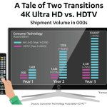 2016 a Banner Year for 4K UHD TV: Display Sales to Grow 40 Percent as 4K Ecosystem Continues to Expand, Says CTA