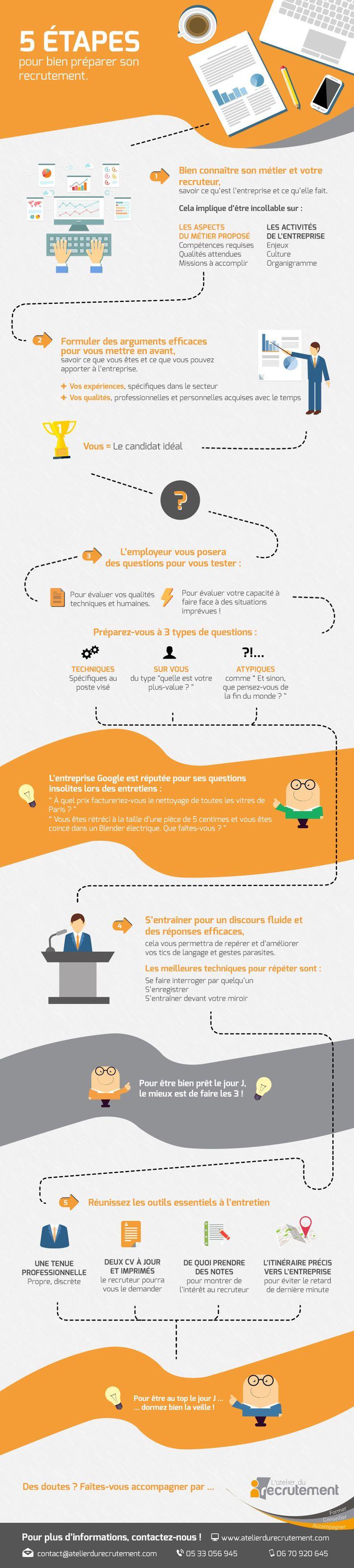 5 étapes pour préparer son entretien d'embauche