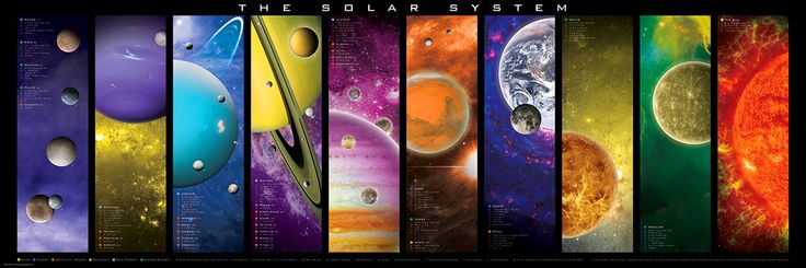 Solar System Details Jigsaw Puzzle. 750-Piece Puzzle. 10 beautifully illustrated panels in a panoramic view of our solar system consisting of the 8 planets with moons, the sun and 4 dwarf planets.