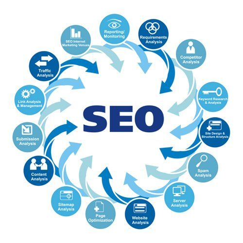 Creating a chain of actions for the visitors starting from the social media and leading to other places like, blog networks and holding SEO optimized awareness campaigns using the same technique are the recent innovations for linking SEO and SMO.