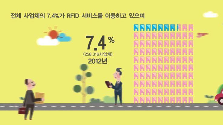 2013 정보화통계조사 모션인포그래픽