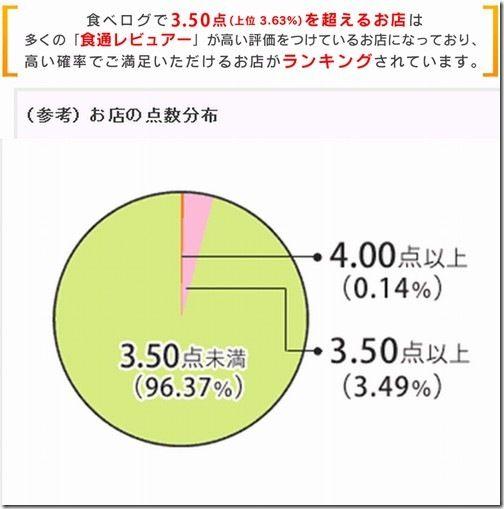 ・  食べログ   ■ 4.00点以上 ・・・  0.14% (全体の割合)    ■ 3.50点以上 ・・・  3.49% (全体の割合)    ■ 3.50点未満・点数未確定 ・・・  96.37% (全体の割合)   ・     「食べログ」によるスコア説明